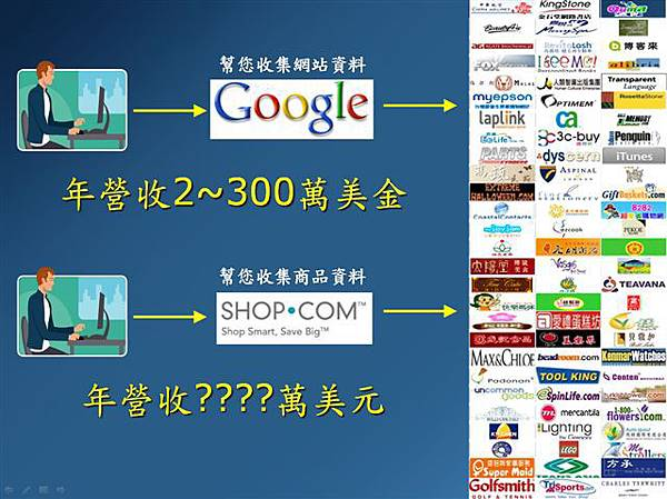 美安SHOP.COM超乎您想像的龐大商機