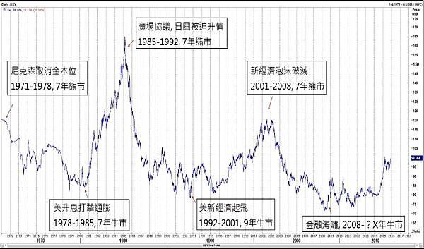 美元指數歷史
