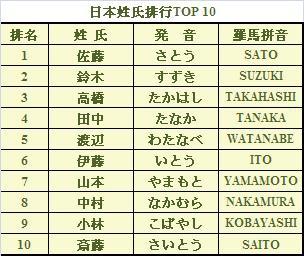 日本姓氏_日本人的姓氏來源|來源-日本人的姓氏來源|來源-快熱資訊-走