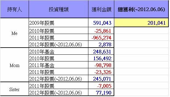 總投資損益(~2012.06.06)