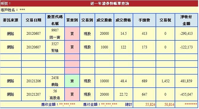 2012年手續費與交易稅