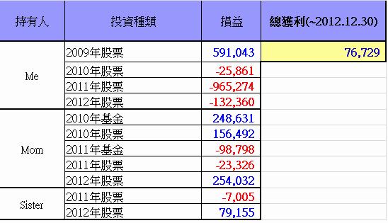 總投資損益(~2012.12.30)