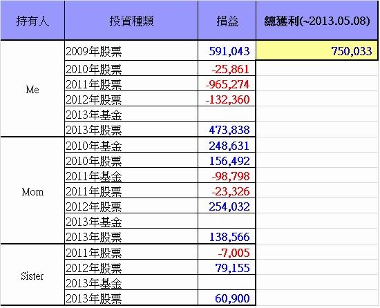 總投資損益(~2013.05.08)