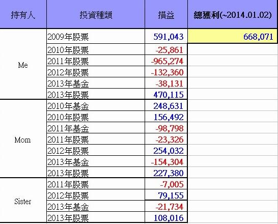 總投資損益(~2014.01.02)