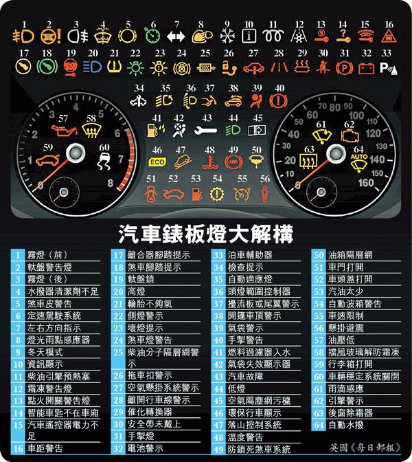 汽車錶板燈大解構