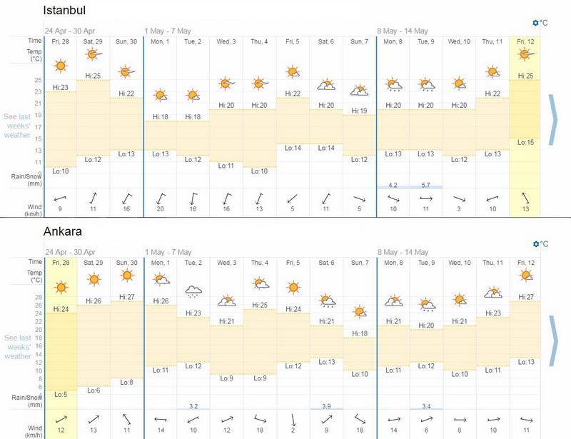 土耳其天氣預報