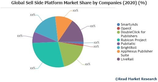 Global Sell Side Platform Market Share by Companies