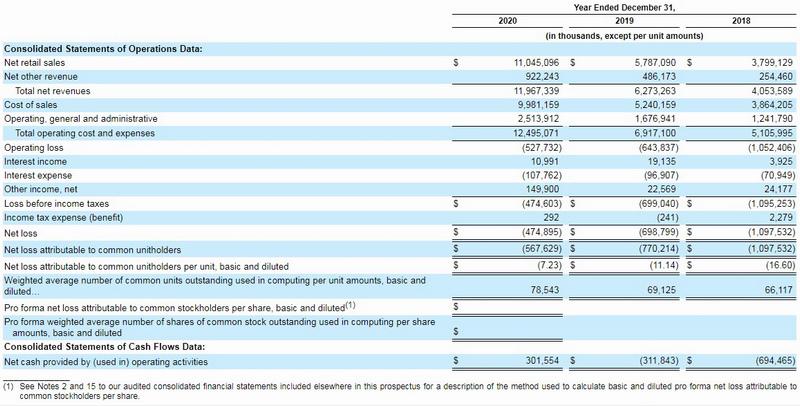coupang Financial Data