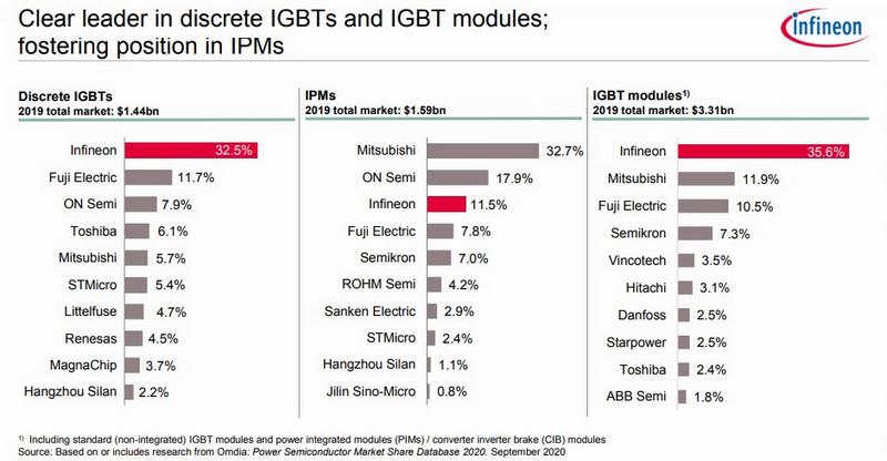 2019 IGBT Market Share
