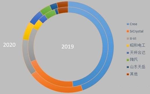 2019-2020H1 SiC Wafer Market Share