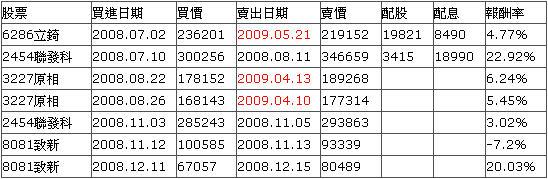 2008年投資
