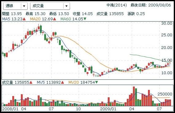 stock2014