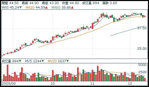 stock6187