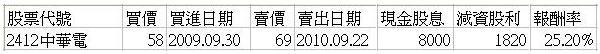 母親2010年的股票績效