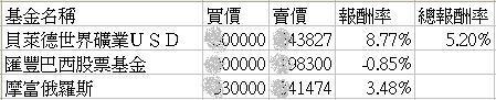 2010年基金績效01