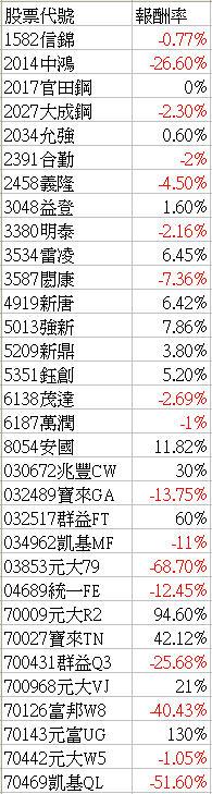 2010年個股報酬率