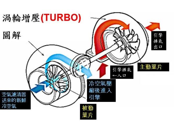 渦輪圖解.jpg