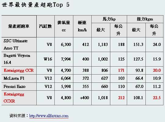世界最快量產超跑Top 5