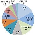 統計圖表-碩班.jpg
