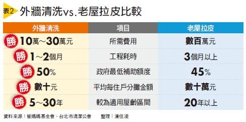 外牆清洗vs.老屋拉皮比較