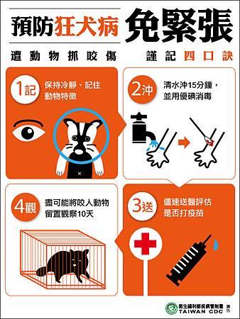 預防狂犬病4口訣-1