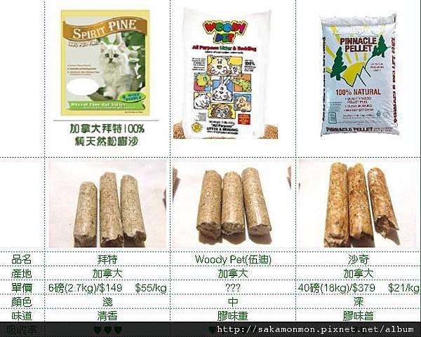 三款松木砂比較-拜特/woody Pet/沙奇