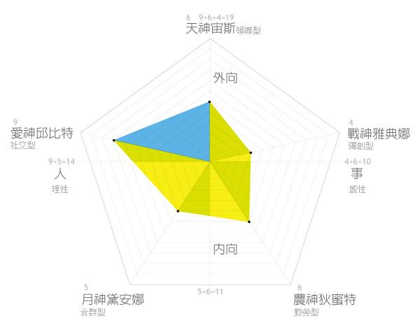 雷達圖-2.jpg