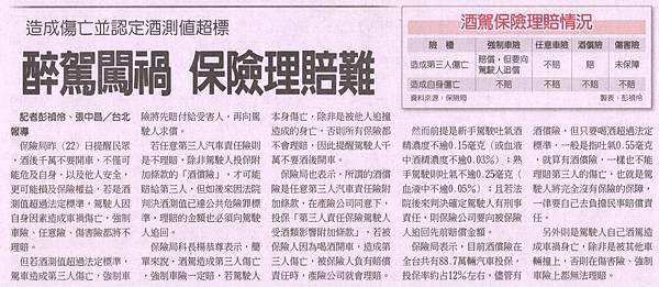 20130123[工商時報]醉駕闖禍 保險理賠難.JPG