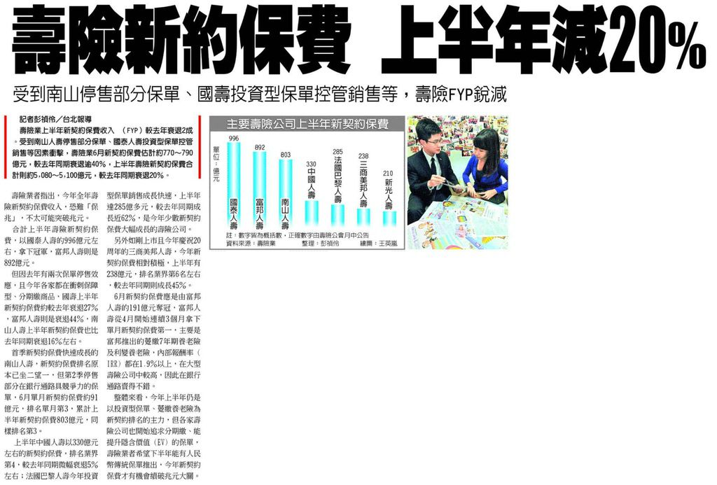 20130711[工商時報]壽險新約保費 上半年減20%--受到南山停售部分保單、國壽投資型保單控管銷售等,壽險FYP銳減