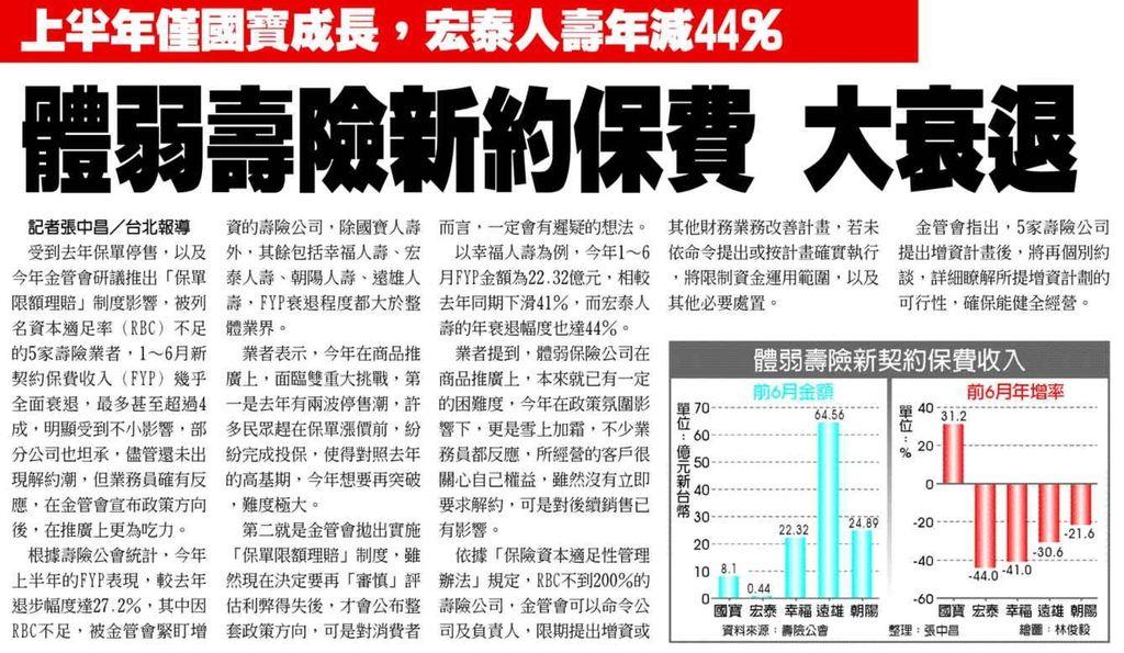 20130817[工商時報]體弱壽險新約保費 大衰退--上半年僅國寶成長,宏泰人壽年減44%