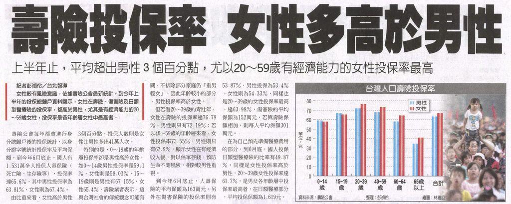 20130911[工商時報]壽險投保率 女性多高於男性--上半年止,平均超出男性3個百分點,尤以20~59歲有經濟能力的女性投保率最高