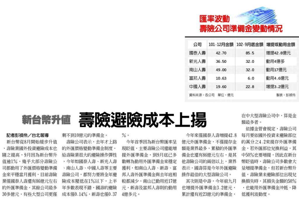 20131017[工商時報]新台幣升值 壽險避險成本上揚