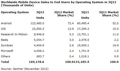 手機生產廠排名部份,三星依然壓下Nokia成為市佔第一名2