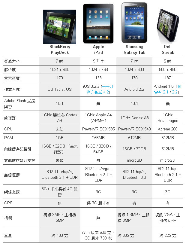 SAMSUNG Galaxy Tab 比較