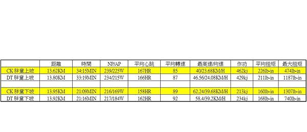 dt ck 角板山數據比較.jpg