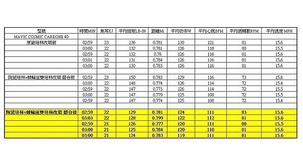 MAVIC 陶瓷培林改裝差異.jpg