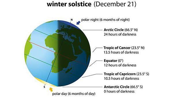 太陽北行.jpg