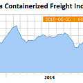 中國出口集裝箱運價指數.png