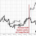 圖表顯示出石油是如何被轉換成黃金的.jpg
