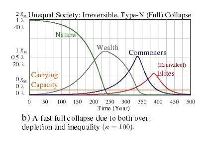 一個明顯不公平的階層社會崩潰之後,權貴階級即便有雄厚的物力和財力,他們的生存時間也不會比平民百姓長久.jpg