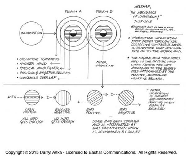 通靈信息的過濾機制-原文版.jpg