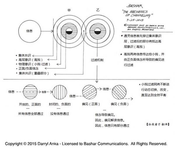 通靈信息的過濾機制-翻譯版.jpg