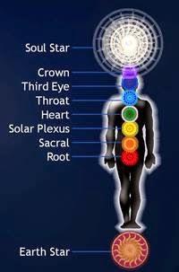 觀想亢達里尼的能量融入臍輪。接著用相同的步驟將亢達里尼能量逐步引導致靈魂之星脈.jpg