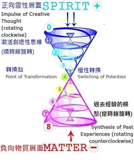 觀想天空降下一個光之螺旋;沿著身體順時針進入心輪。觀想地心發出另一個 光之螺旋;沿著身體逆時針進入心輪.jpg
