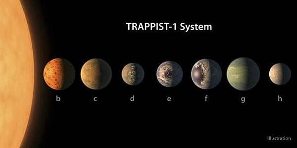 NASA今天宣布,發現7個跟地球尺寸大小相似的行星,繞行著TRAPPIST-1恆星的軌道運行,有可能是太陽系之外,適合人居的地方(美聯社).jpg