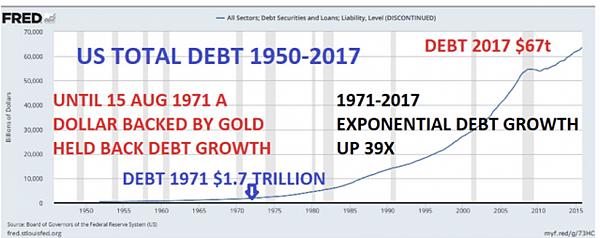 1950-2017年美國債務額.jpg