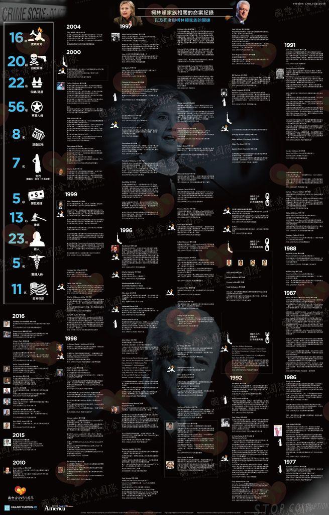 柯林頓家族相關的命案紀錄.jpg