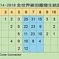 2014-18麥田圈發生統計.jpg