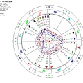 星相顯示8月11日位於牡羊宮的鬩神星、日偏蝕和位於獅子宮的月亮會形成天相大三角.jpg