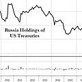 俄羅斯政府大幅減持美國國債.jpg